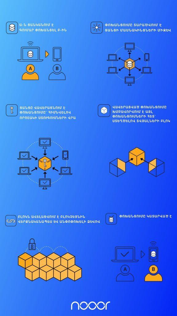 Blockchain diagram nooor